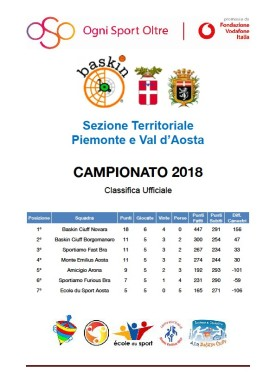 classifica piemonte valle aosta