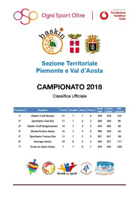 classifica baskin piemonte 3
