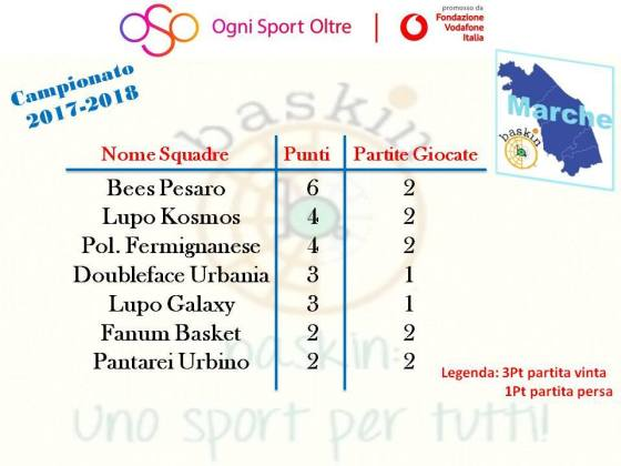 classifica dopo 2 concentramento marche