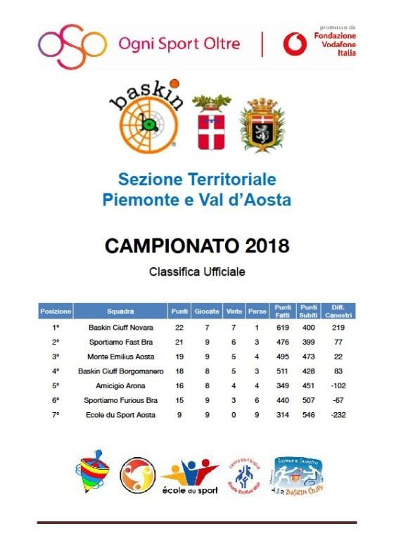 classifica dopo 5 piemonte