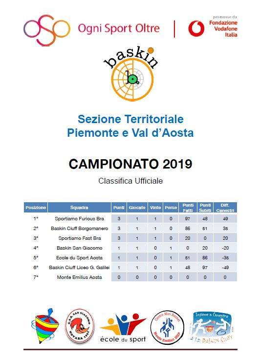 classifica piem