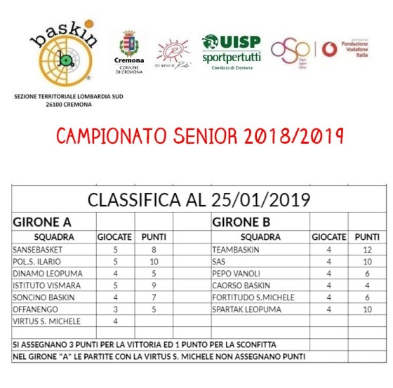 classifica cr 25 gennaio