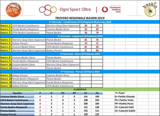 campionato toscana classifica