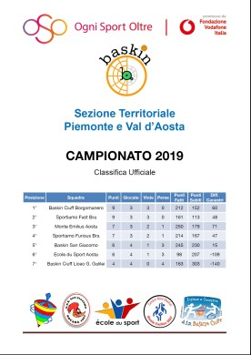 classifica 25 febb piemonte
